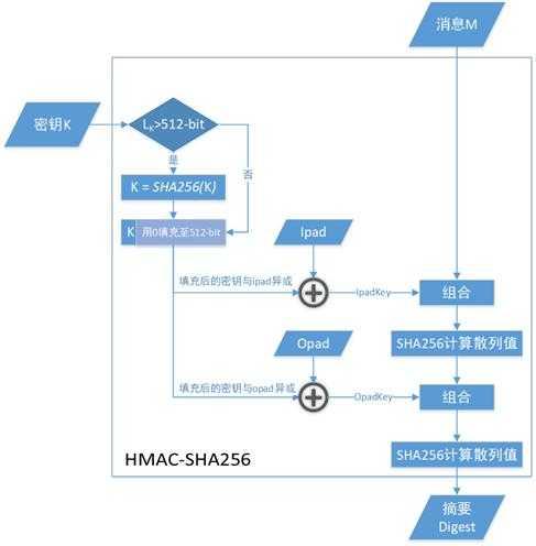 《从零入门HMAC-SHA256》